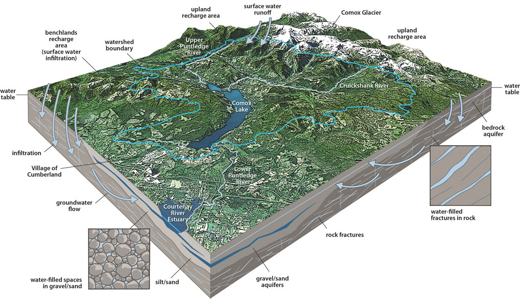Comox Lake Watershed diagram