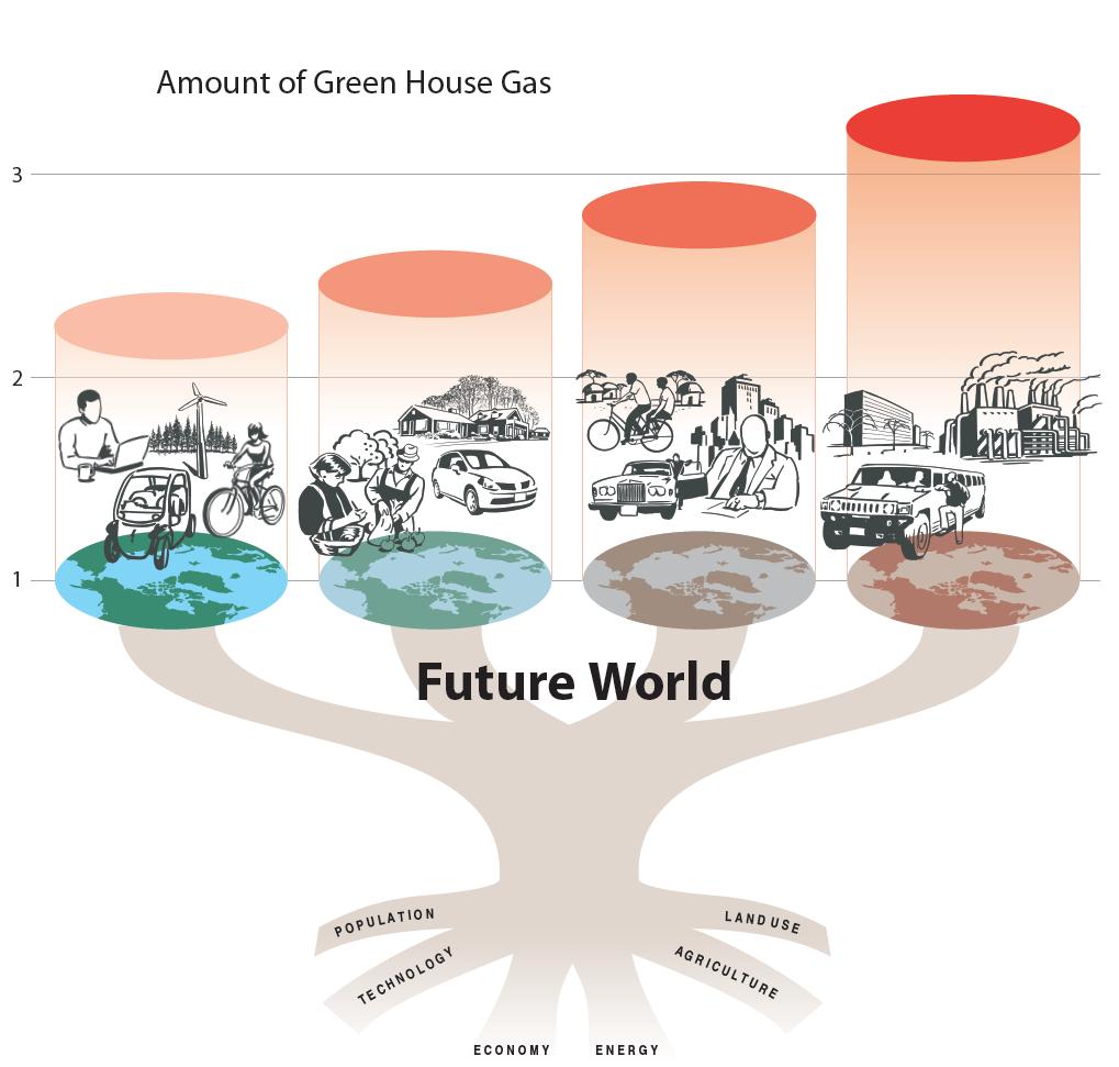 Future Climate Scenarios8