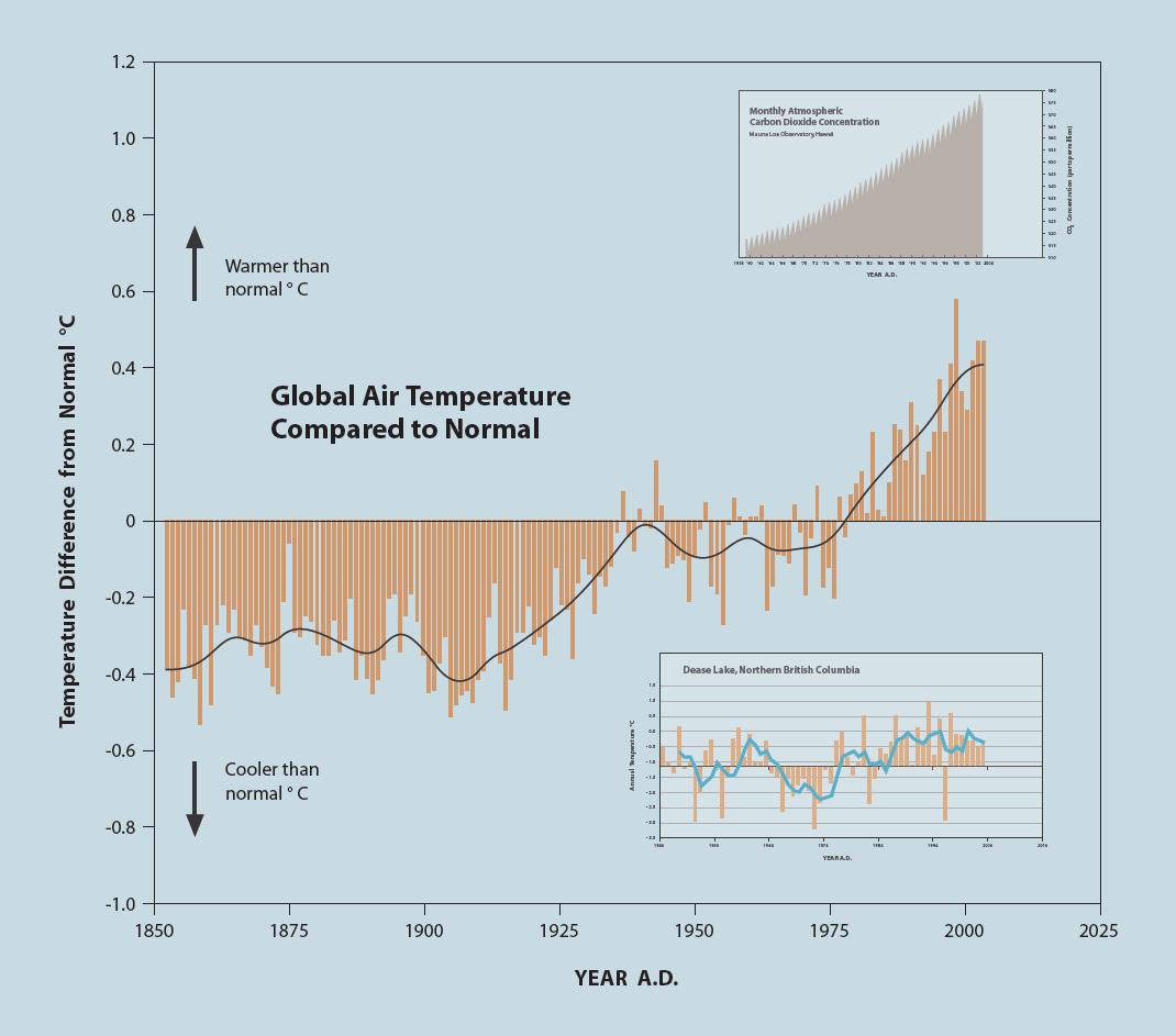 temperature graph3